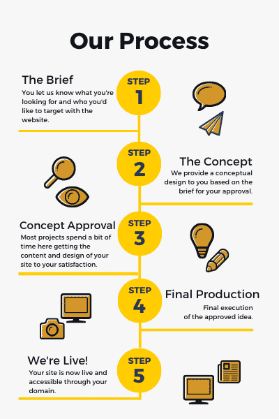 An image that displays thee design process for KYD to provide affordable website design in fife